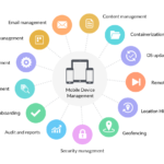 What is Mobile Device Management (MDM) & How It Helps Manage Your IT Assets